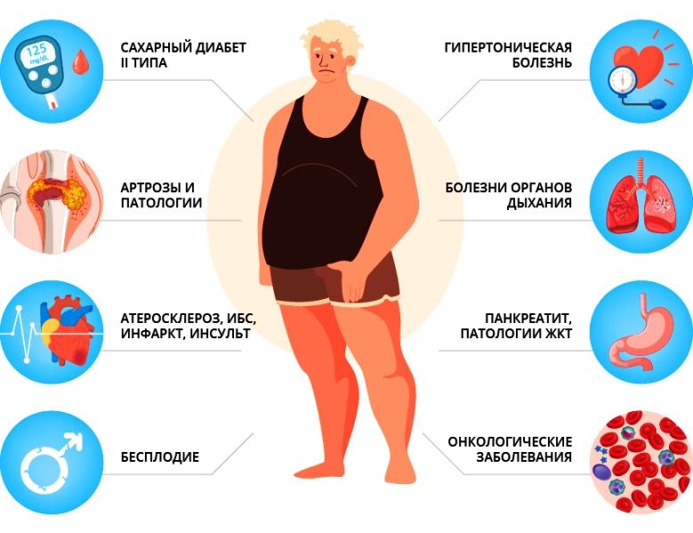 Список заболеваний группы риска по ожирению