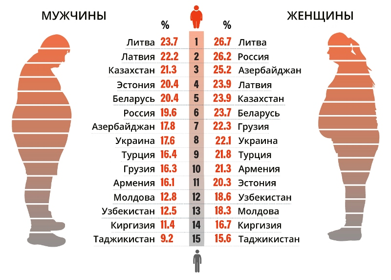 статистика ожирения в СНГ